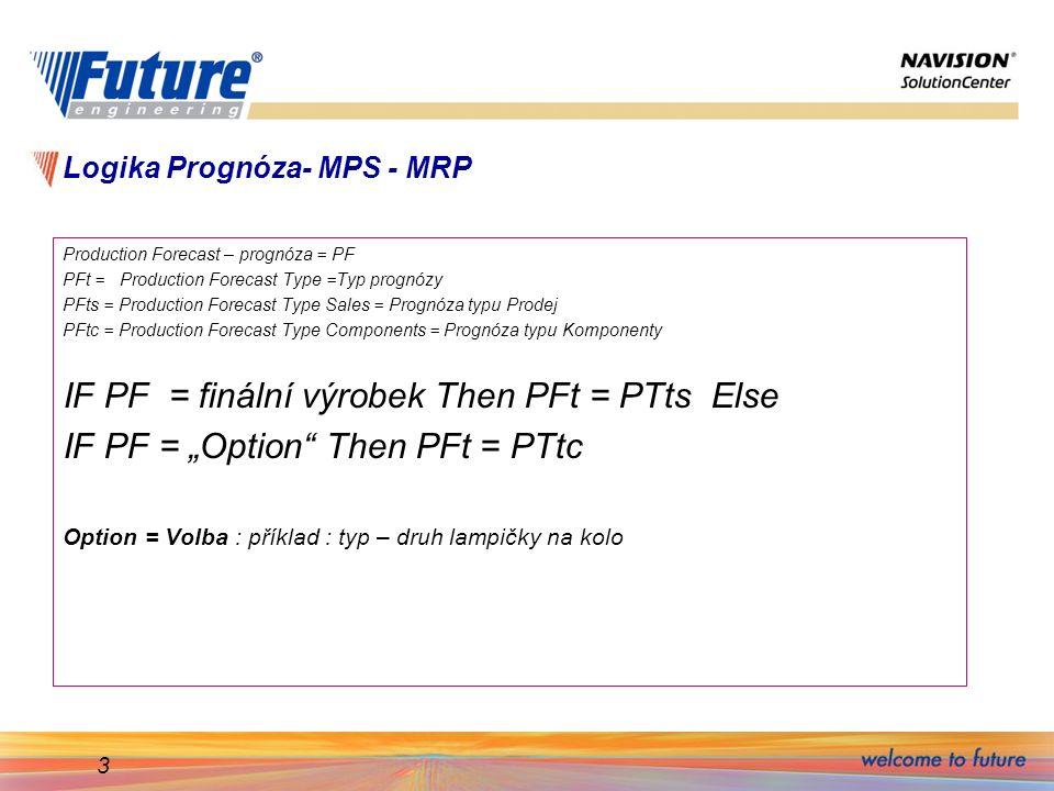 Logika Prognóza- MPS - MRP
