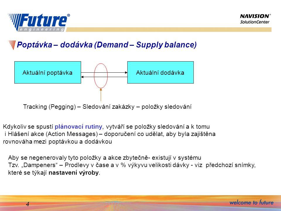 Poptávka – dodávka (Demand – Supply balance)