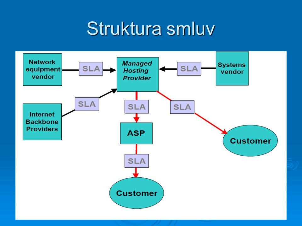 Struktura smluv