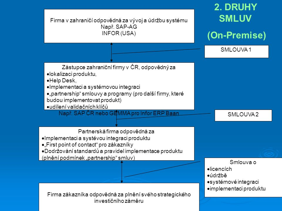 2. DRUHY SMLUV (On-Premise)