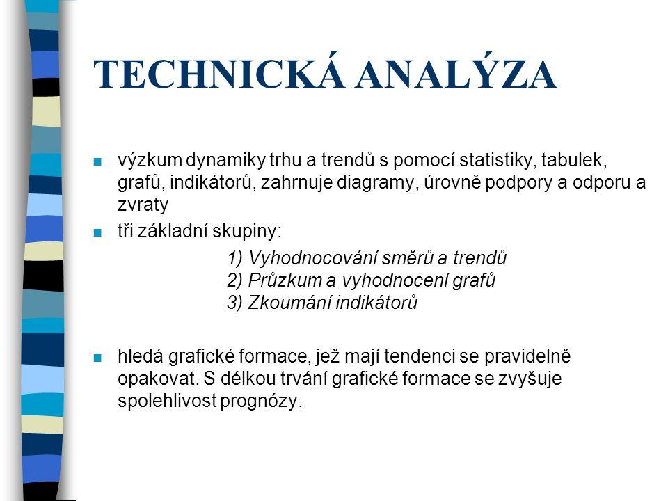 TECHNICKÁ ANALÝZA výzkum dynamiky trhu a trendů s pomocí statistiky, tabulek, grafů, indikátorů, zahrnuje diagramy, úrovně podpory a odporu a zvraty.