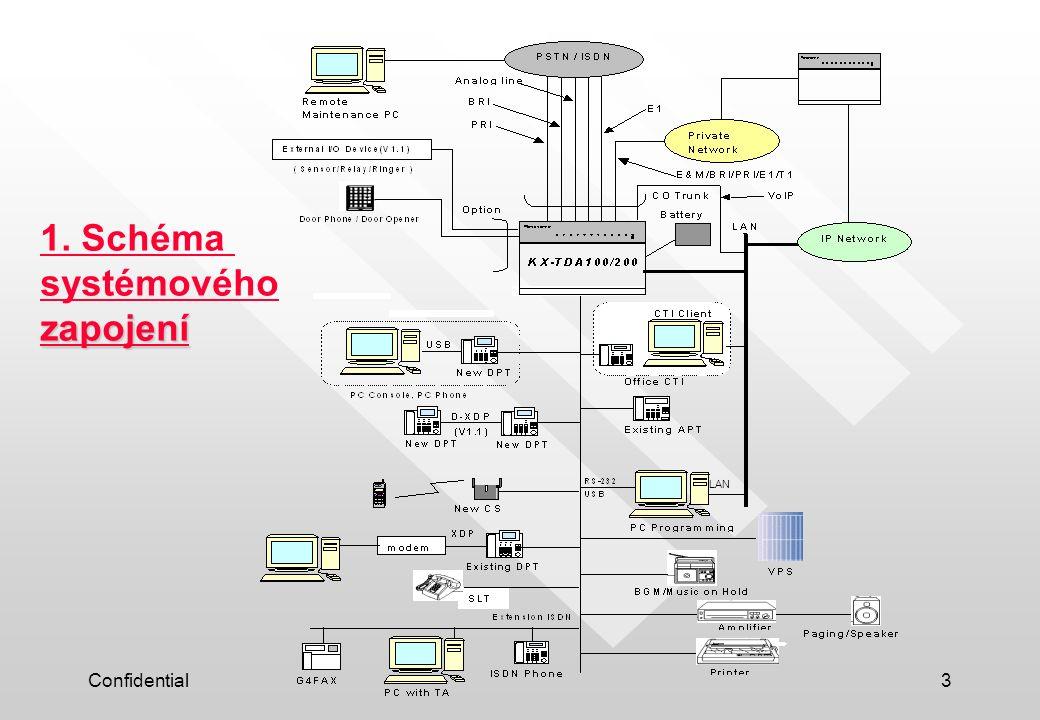 1. Schéma systémového zapojení LAN Confidential
