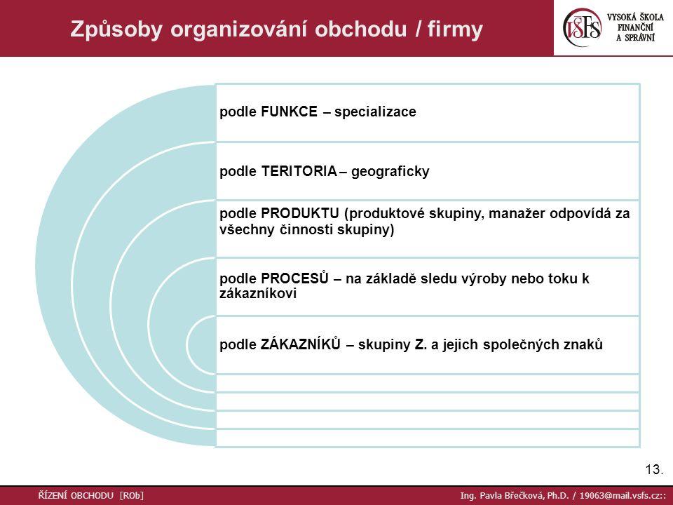 Způsoby organizování obchodu / firmy