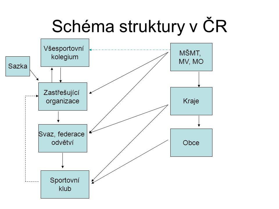 Schéma struktury v ČR Všesportovní kolegium MŠMT, MV, MO Sazka