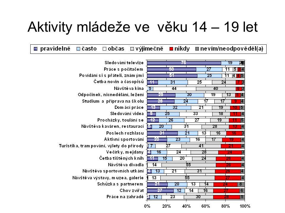 Aktivity mládeže ve věku 14 – 19 let