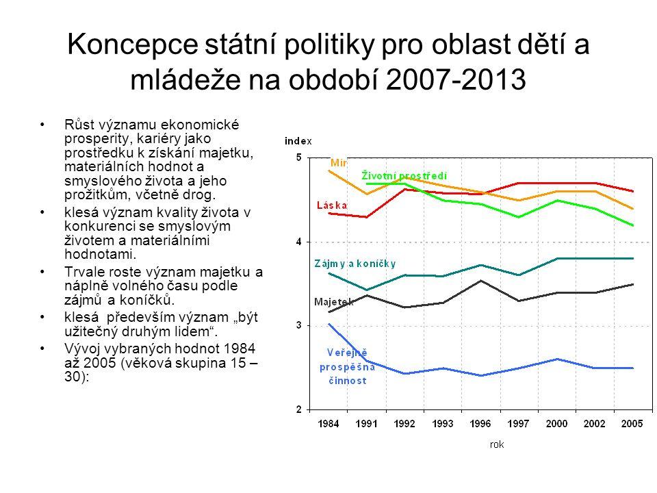 Koncepce státní politiky pro oblast dětí a mládeže na období 2007-2013