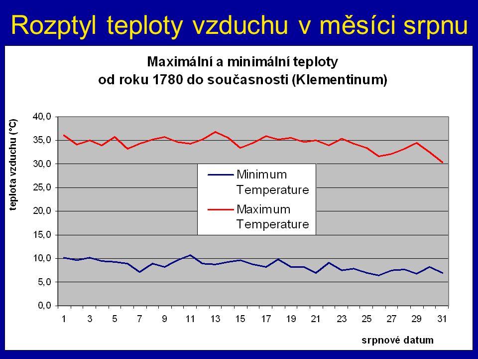 Rozptyl teploty vzduchu v měsíci srpnu