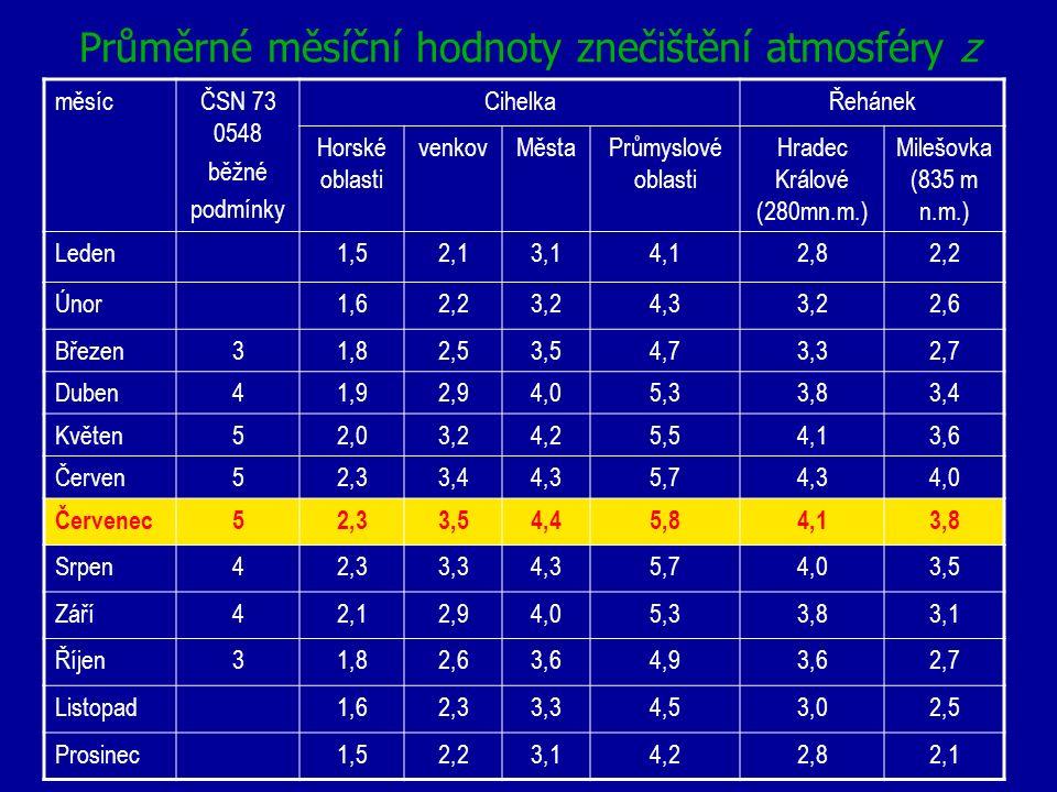 Průměrné měsíční hodnoty znečištění atmosféry z