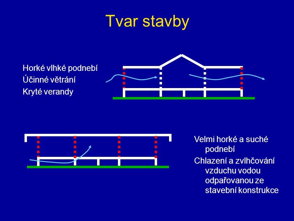 Tvar stavby Horké vlhké podnebí Účinné větrání Kryté verandy