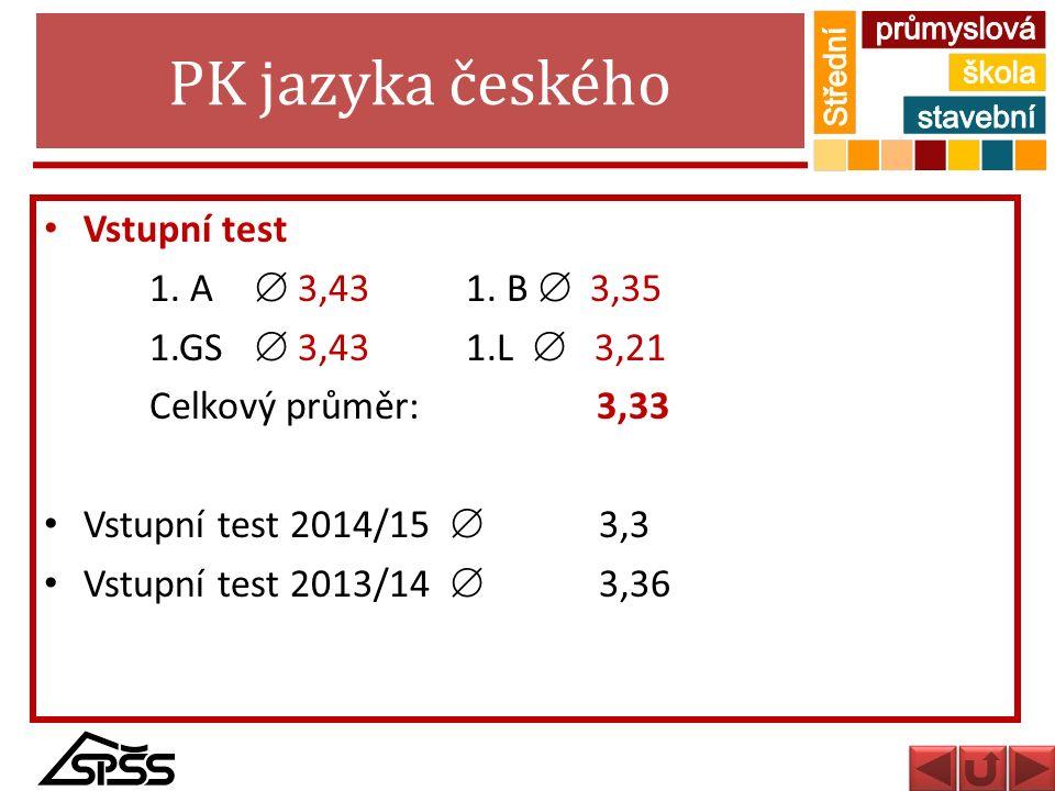 PK jazyka českého Vstupní test 1. A  3,43 1. B  3,35