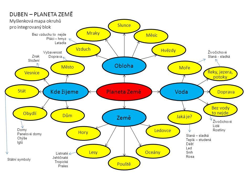 DUBEN – PLANETA ZEMĚ Obloha Kde žijeme Planeta Země Voda Země