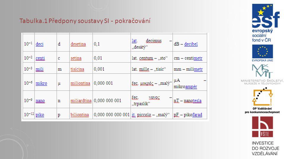 Tabulka.1 Předpony soustavy SI - pokračování