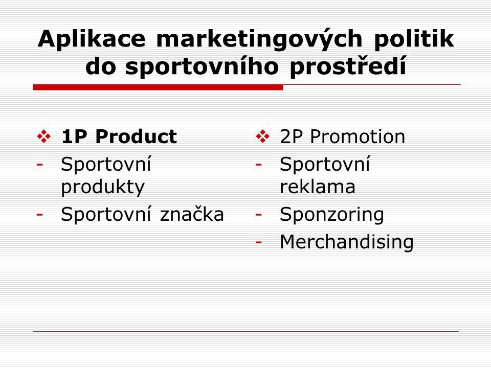Aplikace marketingových politik do sportovního prostředí