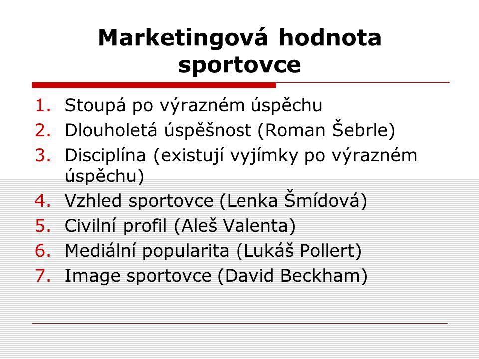 Marketingová hodnota sportovce
