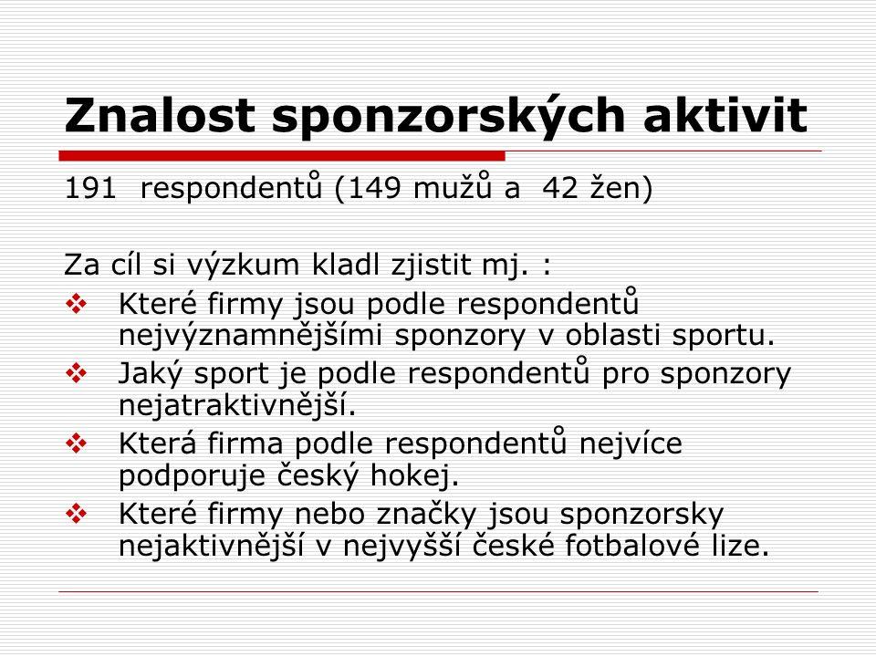 Znalost sponzorských aktivit
