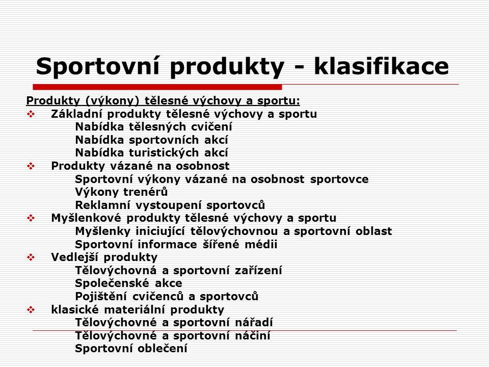 Sportovní produkty - klasifikace