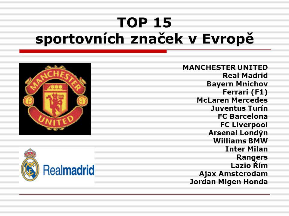TOP 15 sportovních značek v Evropě