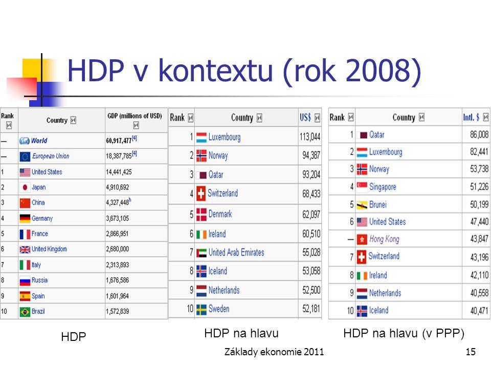 HDP v kontextu (rok 2008) HDP na hlavu HDP na hlavu (v PPP) HDP