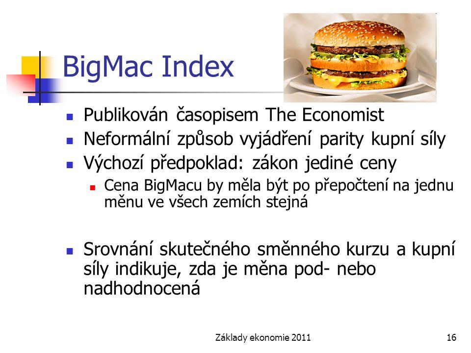 BigMac Index Publikován časopisem The Economist