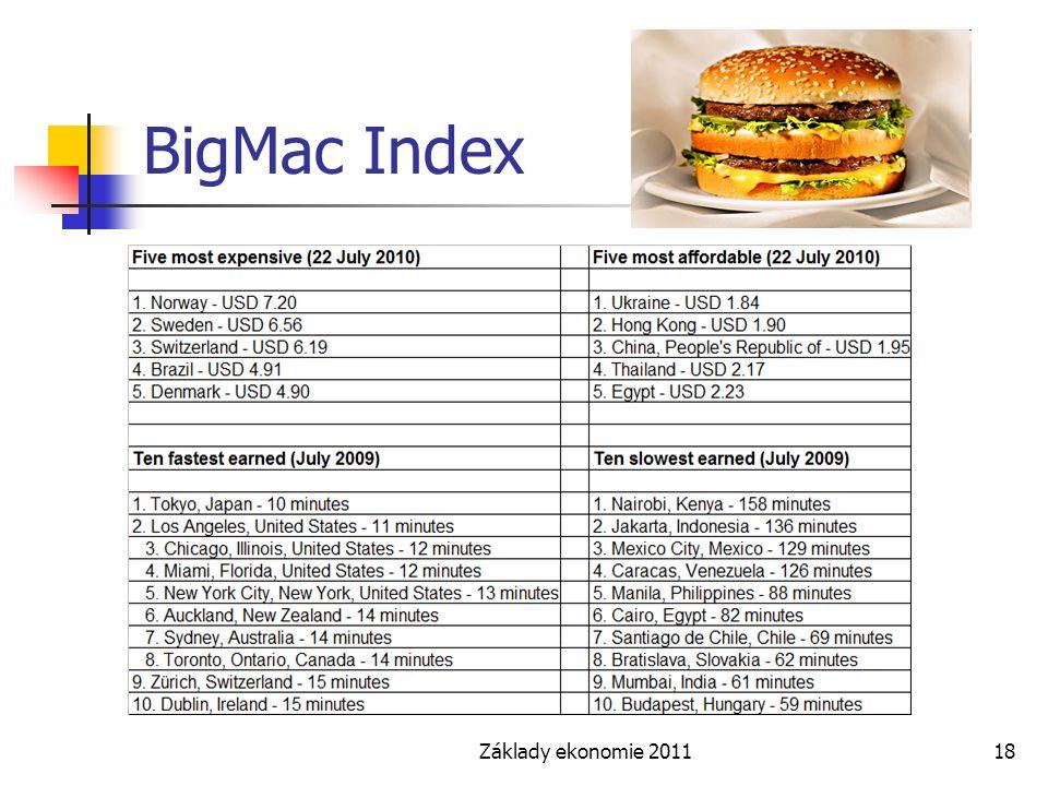 BigMac Index Základy ekonomie 2011