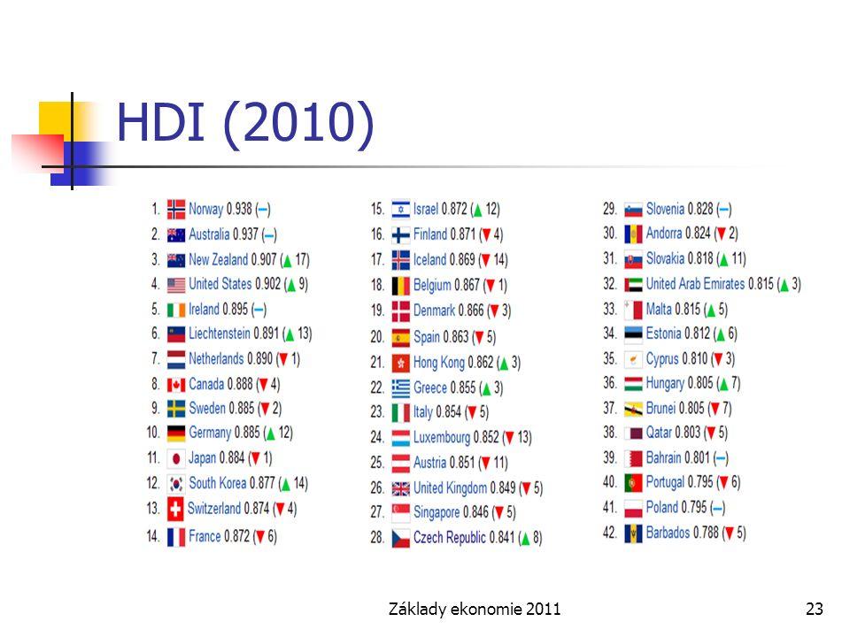 HDI (2010) Základy ekonomie 2011