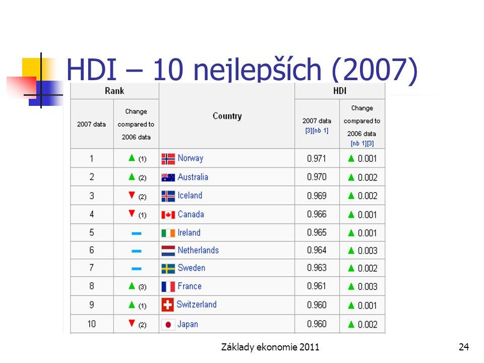 HDI – 10 nejlepších (2007) Základy ekonomie 2011