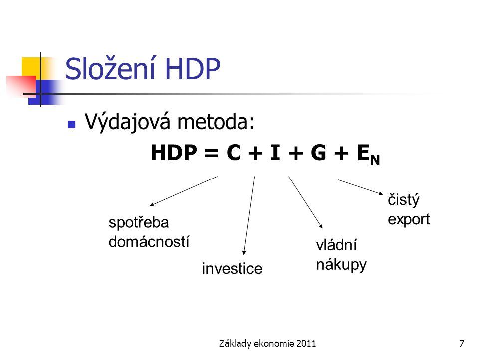 Složení HDP Výdajová metoda: HDP = C + I + G + EN čistý export