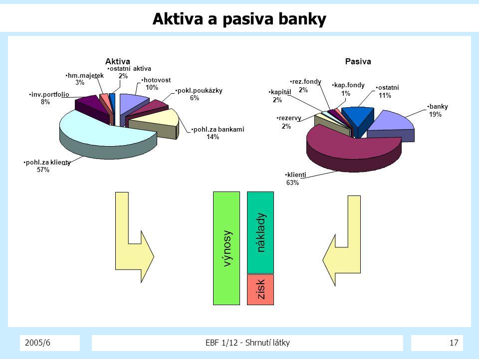 Aktiva a pasiva banky náklady výnosy zisk Aktiva Pasiva 2005/6