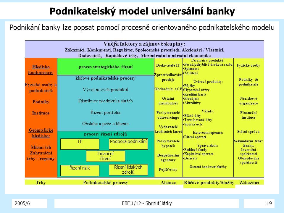 Podnikatelský model universální banky