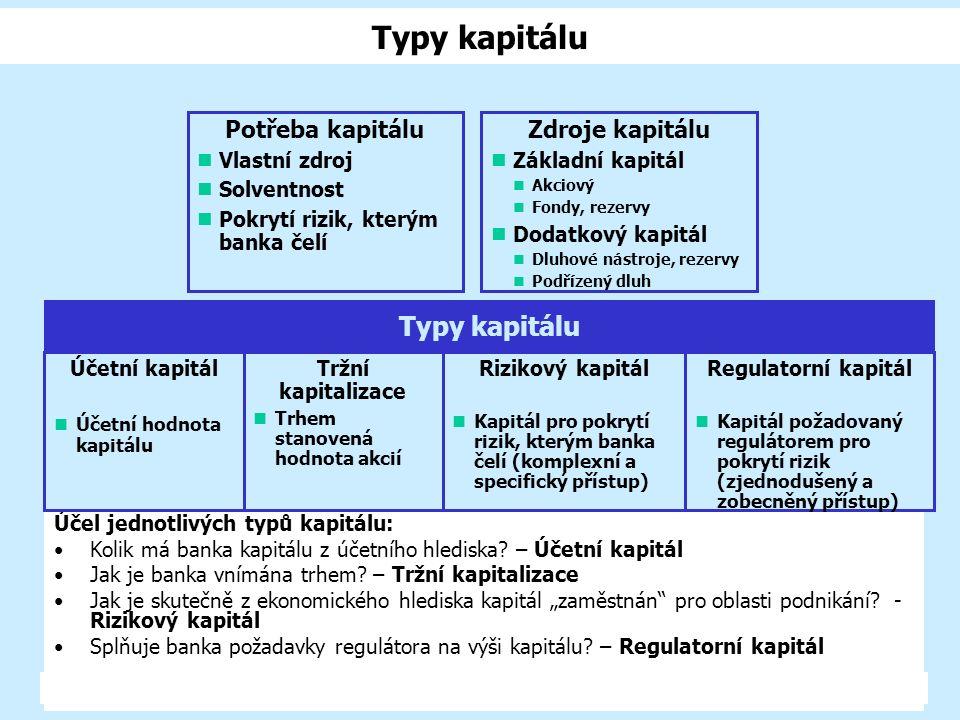 Typy kapitálu Typy kapitálu Potřeba kapitálu Zdroje kapitálu