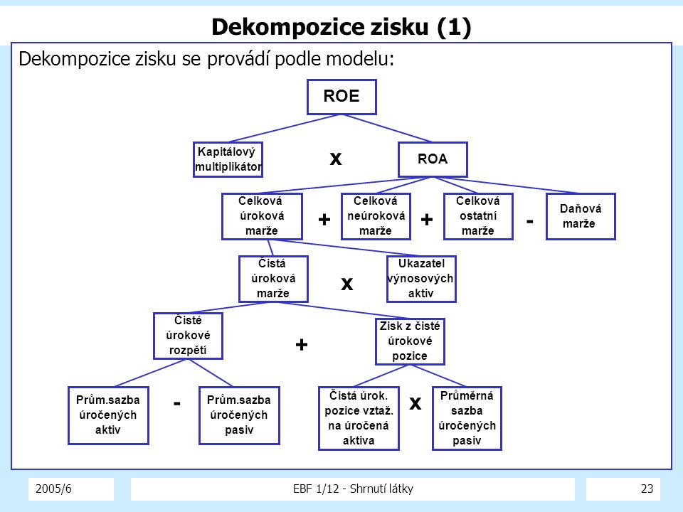 Dekompozice zisku (1) x + + - x + - x