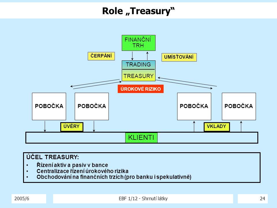 "Role ""Treasury KLIENTI ÚČEL TREASURY: FINANČNÍ TRH TRADING TREASURY"