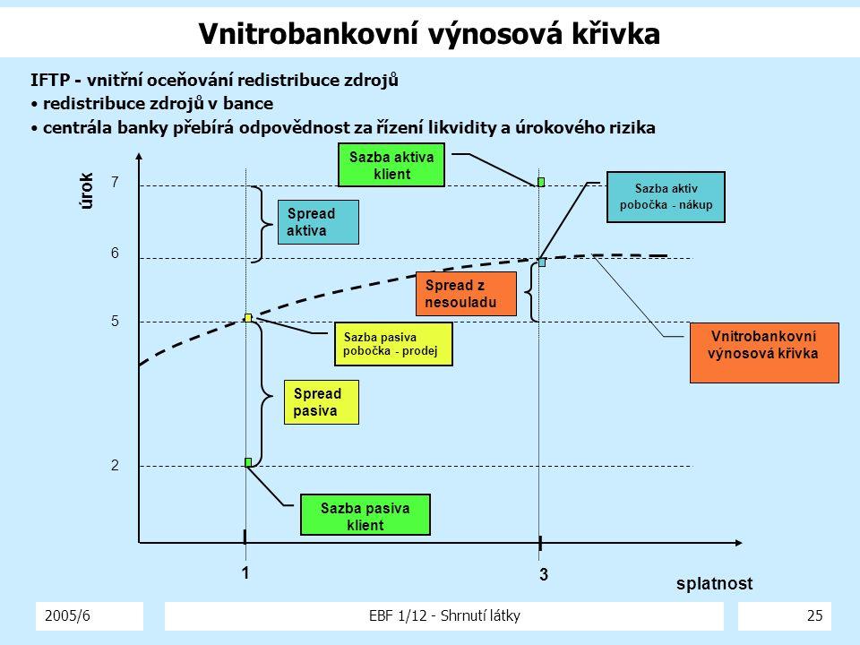 Vnitrobankovní výnosová křivka