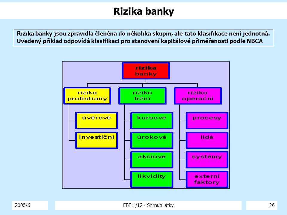 Rizika banky Rizika banky jsou zpravidla členěna do několika skupin, ale tato klasifikace není jednotná.