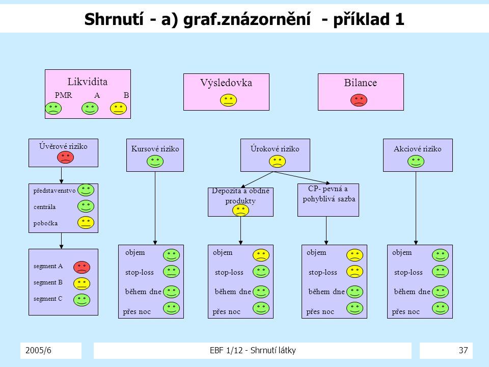 Shrnutí - a) graf.znázornění - příklad 1