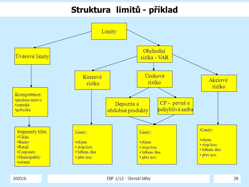 Struktura limitů - příklad