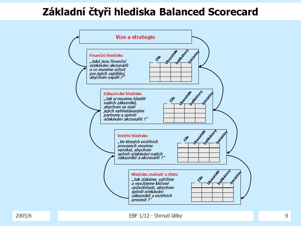 Základní čtyři hlediska Balanced Scorecard