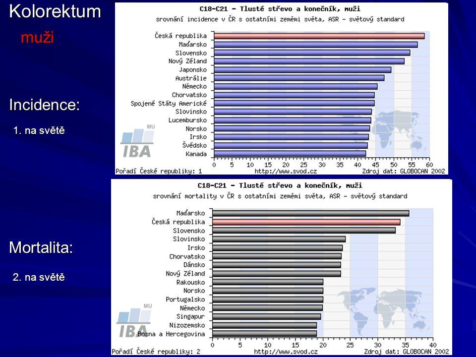 Kolorektum muži Incidence: 1. na světě Mortalita: 2. na světě