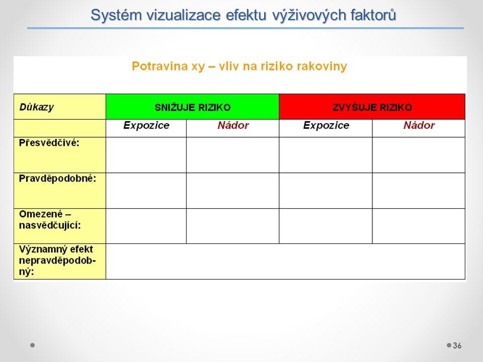 Systém vizualizace efektu výživových faktorů