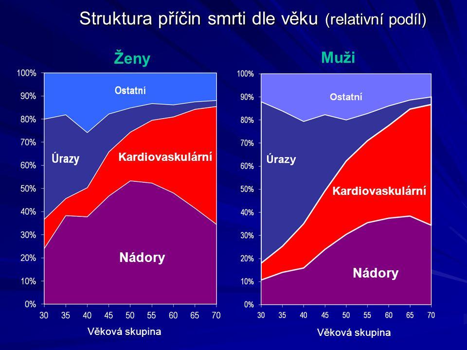 Struktura příčin smrti dle věku (relativní podíl)