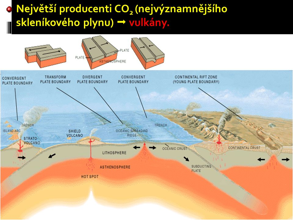 Největší producenti CO2 (nejvýznamnějšího skleníkového plynu)  vulkány.