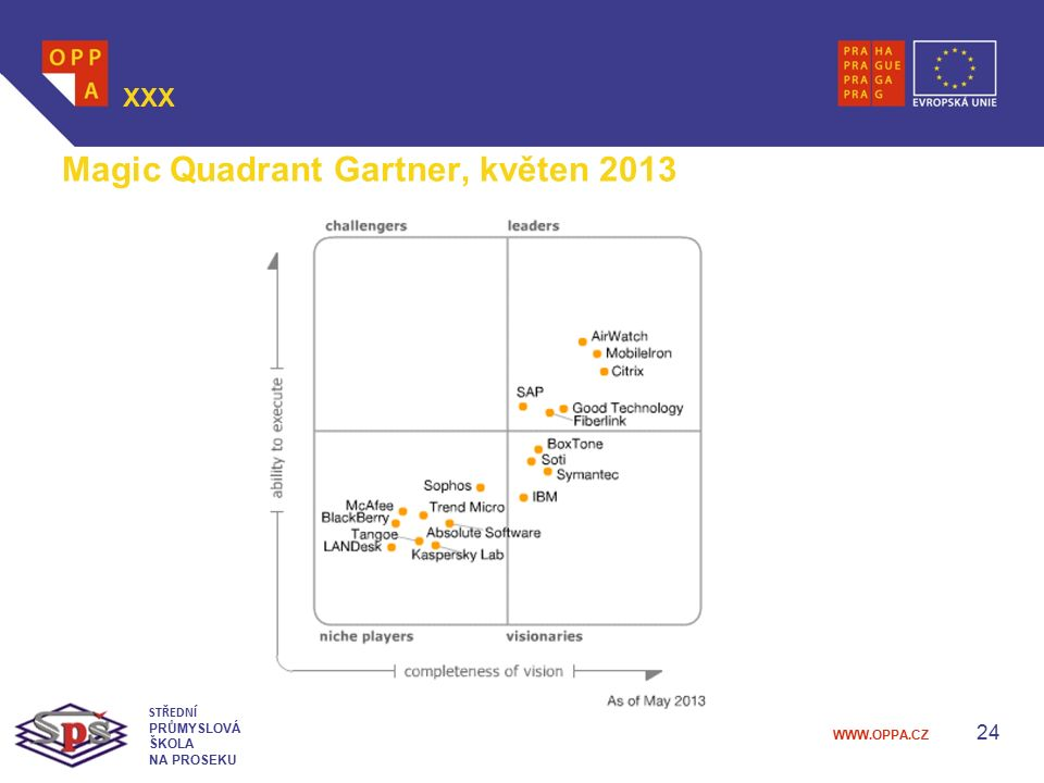 Magic Quadrant Gartner, květen 2013