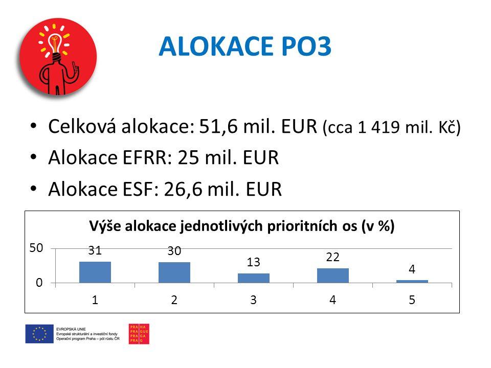 ALOKACE PO3 Celková alokace: 51,6 mil. EUR (cca 1 419 mil. Kč)