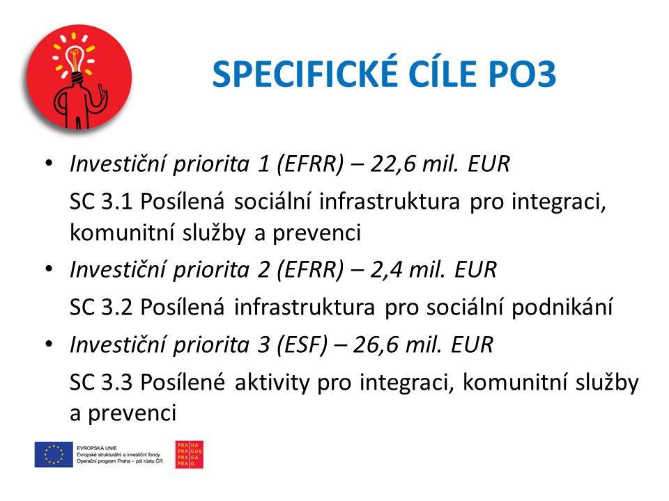 SPECIFICKÉ CÍLE PO3 Investiční priorita 1 (EFRR) – 22,6 mil. EUR
