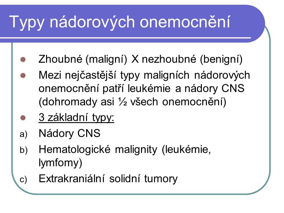 Typy nádorových onemocnění