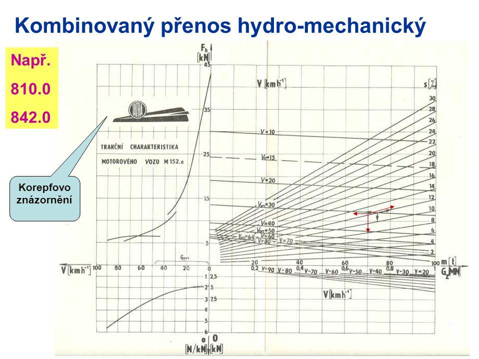 Kombinovaný přenos hydro-mechanický