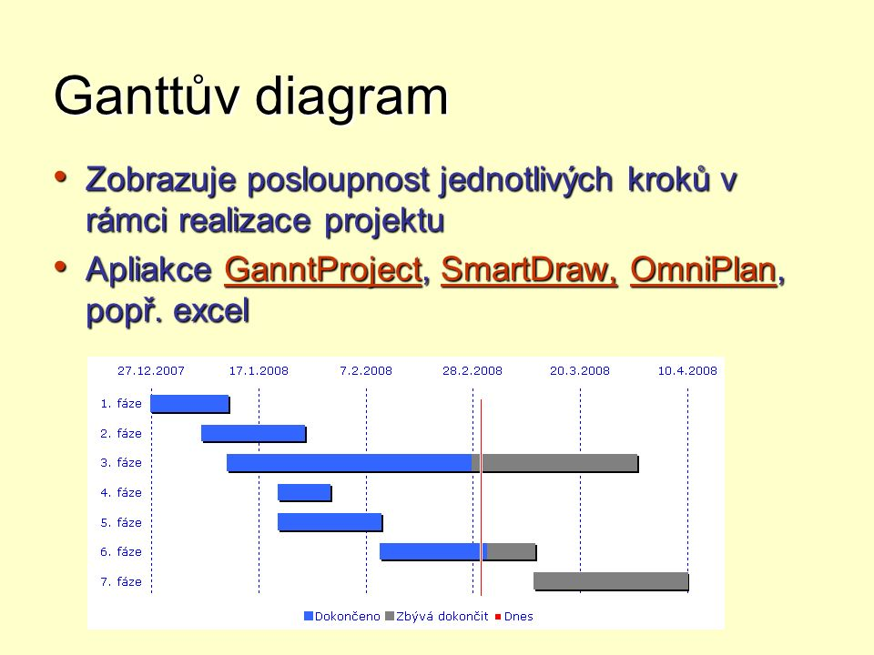 Ganttův diagram Zobrazuje posloupnost jednotlivých kroků v rámci realizace projektu.