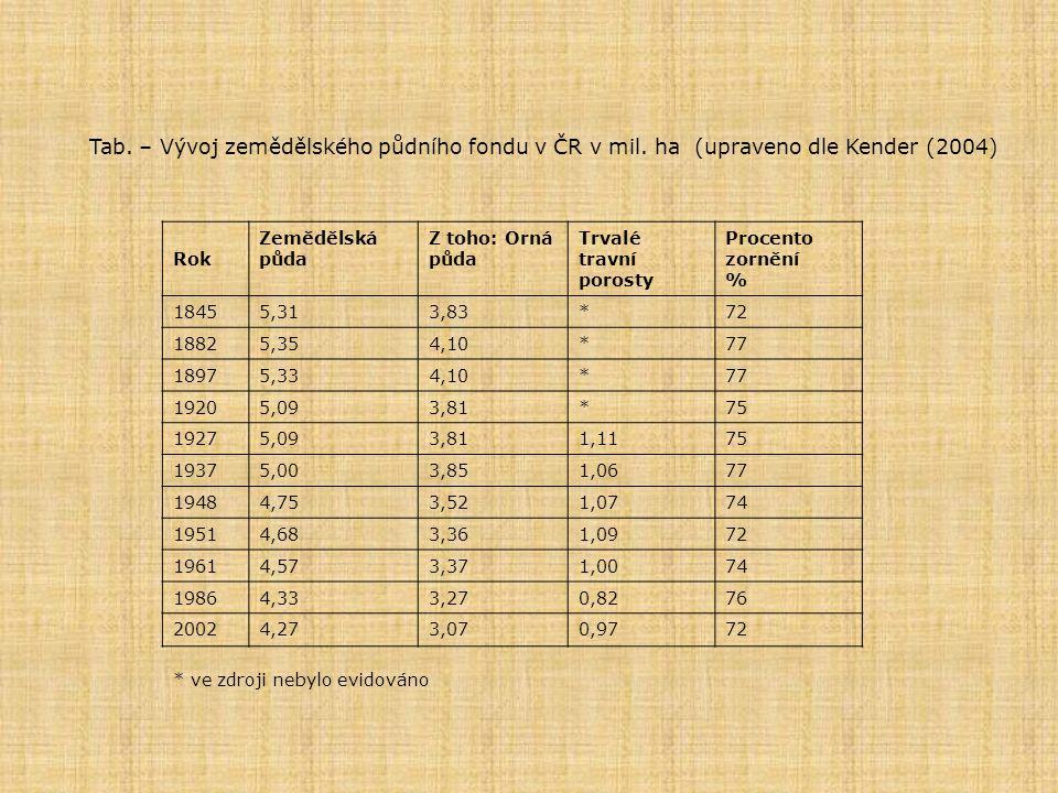 Tab. – Vývoj zemědělského půdního fondu v ČR v mil
