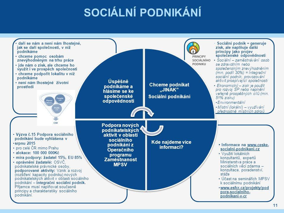 Sociální podnikání Úspěšně podnikáme a hlásíme se ke společenské odpovědnosti.