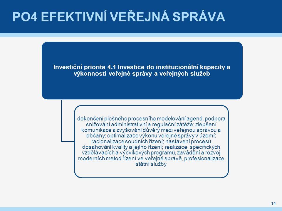 PO4 efektivní veřejná správa